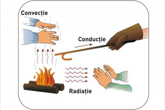 transferencia de calor por radiacion yahoo dating
