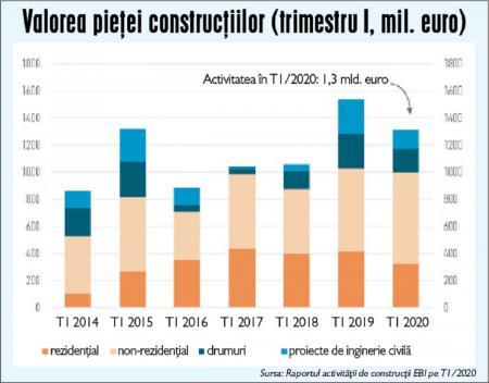 Scăderea din 2020 menţine sectorul construcţiilor peste anii 2014-2018