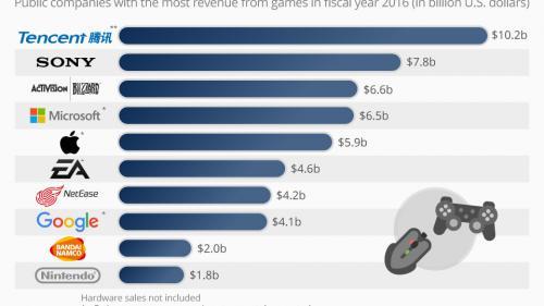 Topul companiilor cu cele mai mari venituri din jocuri video în 2016