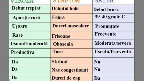 Răceală sau gripă? Cum poți să îți dai seama dacă ești în pericol