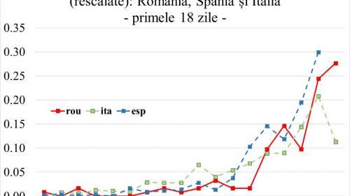 Concluziile cercetătorilor români despre evoluția coronavirusului pe teritoriul țării