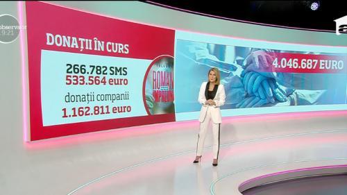 Peste 4 milioane de Euro s-au strâns pânã acum în cadrul Teledonului Români Împreunã  48.000 de mãşti au plecat deja spre Spitalul Judeţean din Suceava